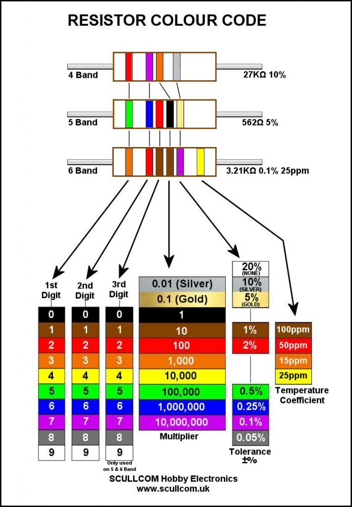 Resistor_Colour_Code