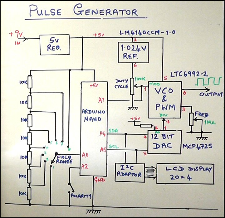 Pulse_Gen_block_diagram